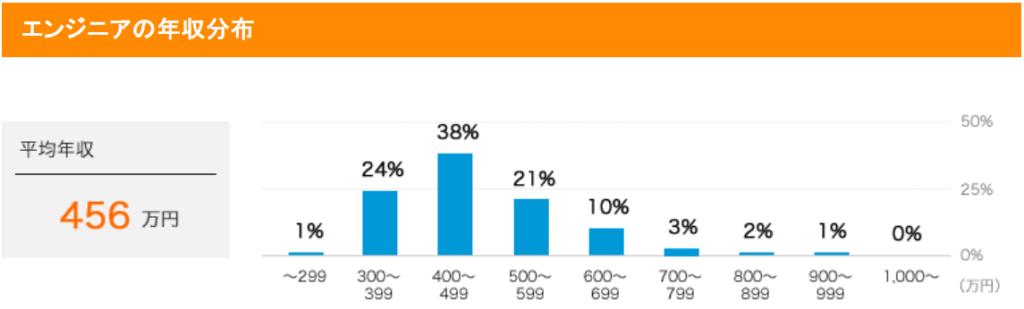 Webエンジニアの平均年収