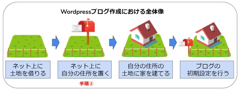Wordpressブログの開設手順②【ドメイン取得編】