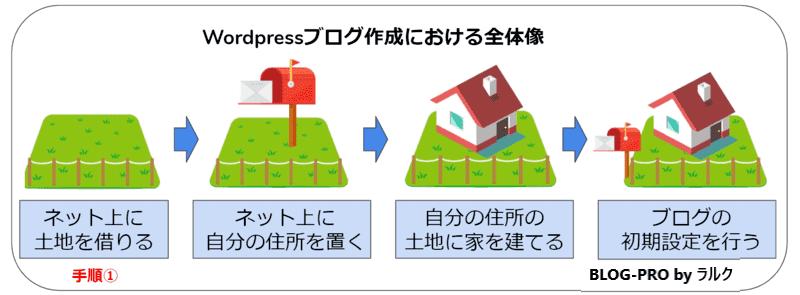 Wordpressブログの開設手順➀【サーバー契約編】