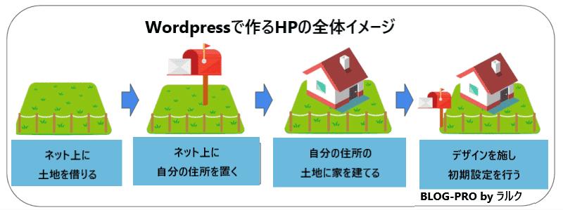 ワードプレス(WordPress)で作るホームページの基礎知識