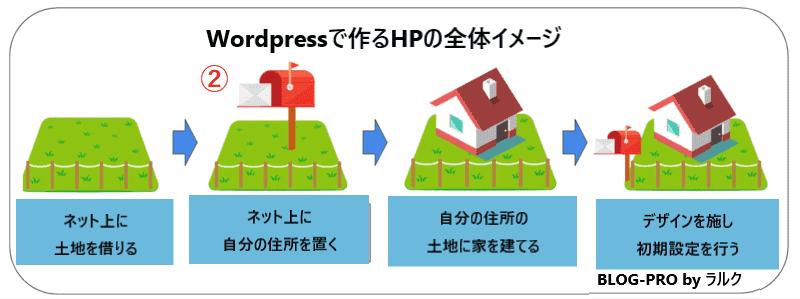 WordPressで会社HPを作る手順②【ドメイン取得編】